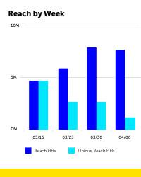 Screenshot of Cadent platform displaying Reach by Week graph.